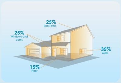 house-heat-loss-percent